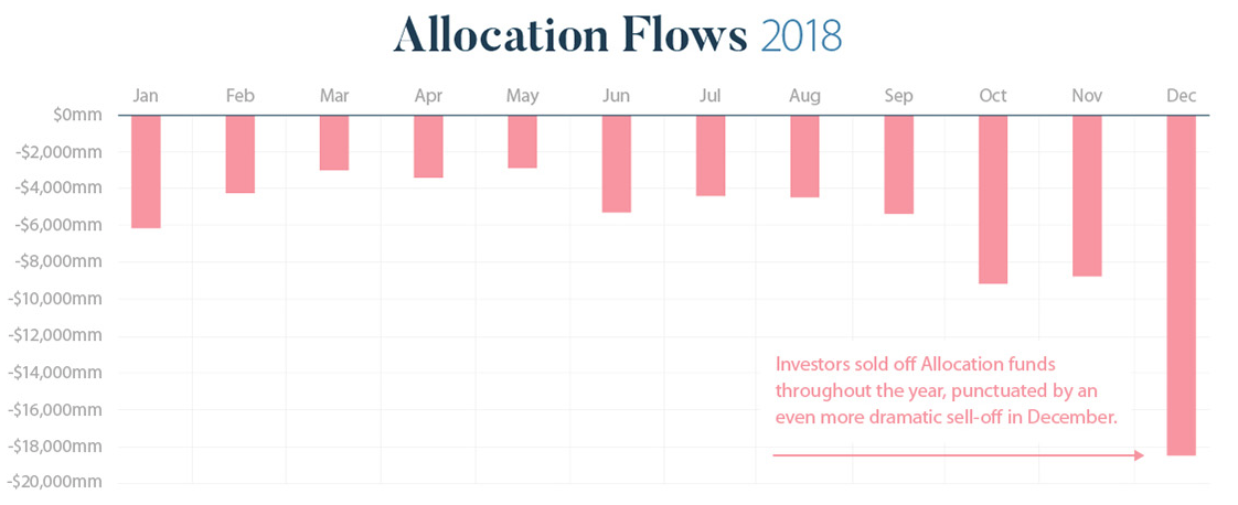 Allocation flows 2018