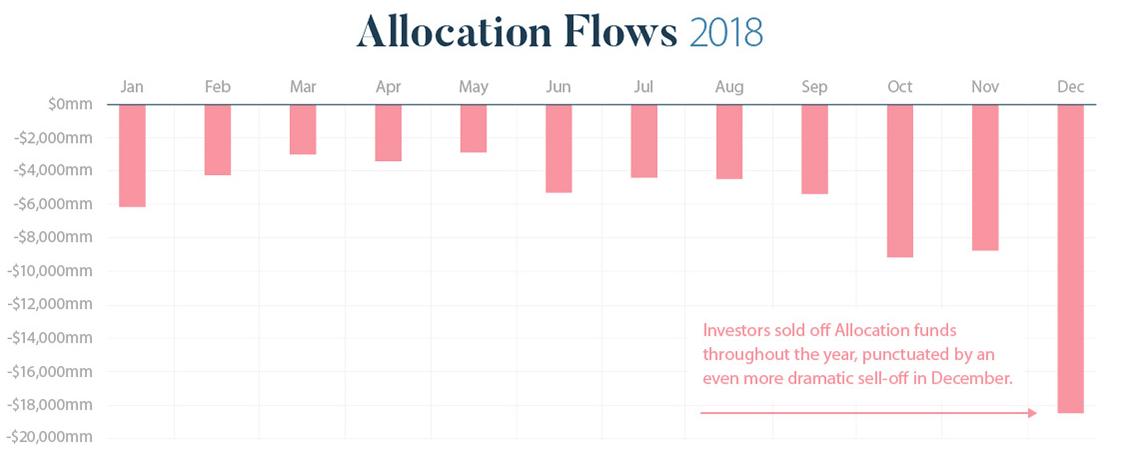 Allocation flows 2018
