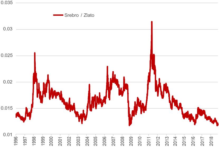 Cijena srebra u odnosu na zlato
