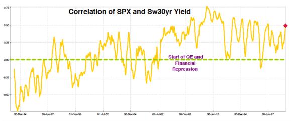 Correlation of spx and sw30yr yeald