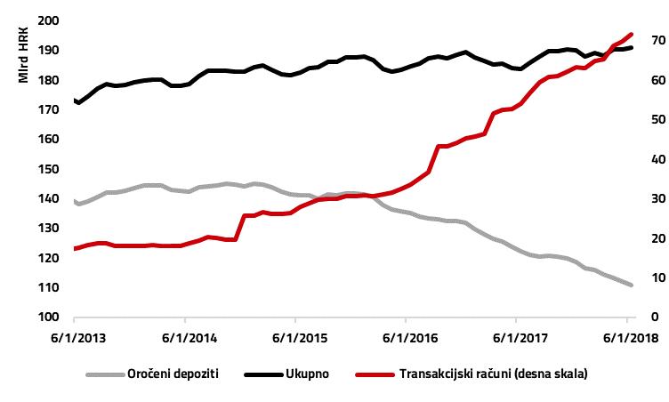 Depoziti stanovništva u Hrvatskoj
