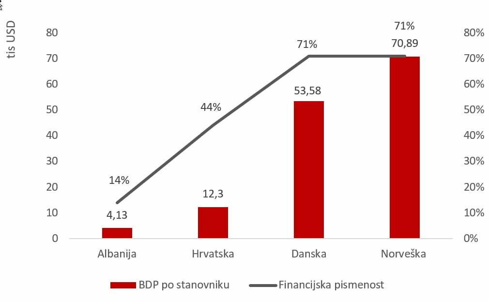Financijska pismenost vs BDP