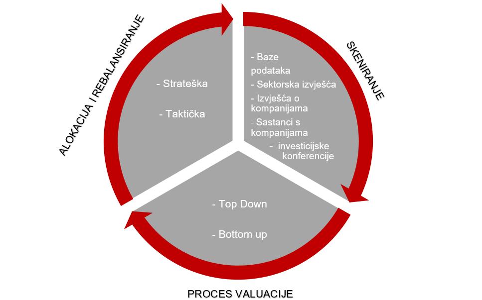 Hodogram investicijskog procesa