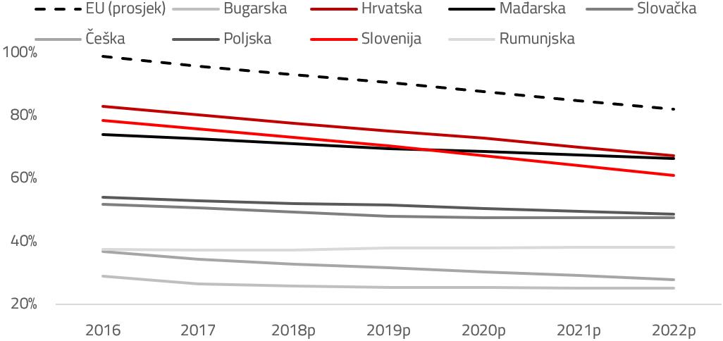Javni dug BDP a i projekcije