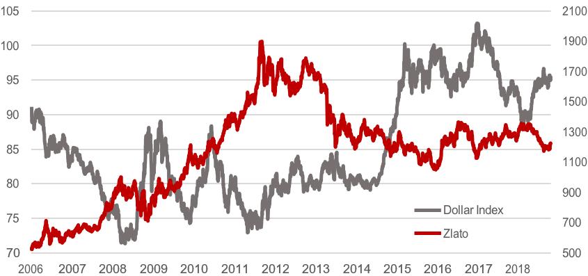 Korelacija zlata sa dolarom