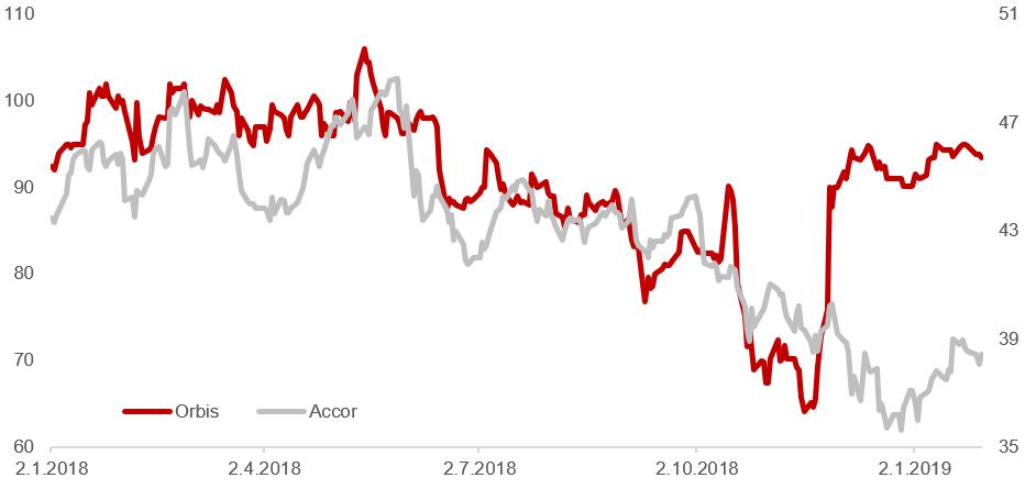 Kretanje cijena dionica Orbisa i Accora