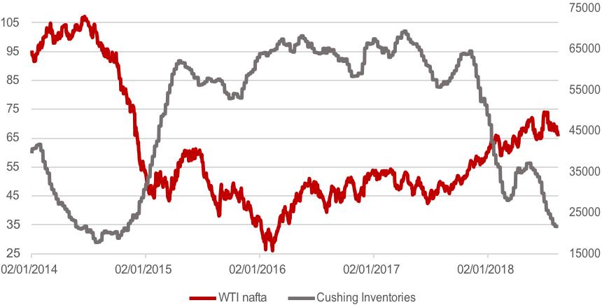 Kretanje cijene WTI nafte i razine zaliha u skladistima