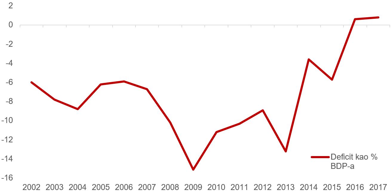 Kretanje deficita u razdoblju od 2002 do 2017 godine