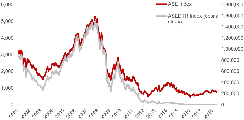 Kretanje indeksa grčkog dioničkog tržišta ASE i indeksa grčkih banaka ASEDTR