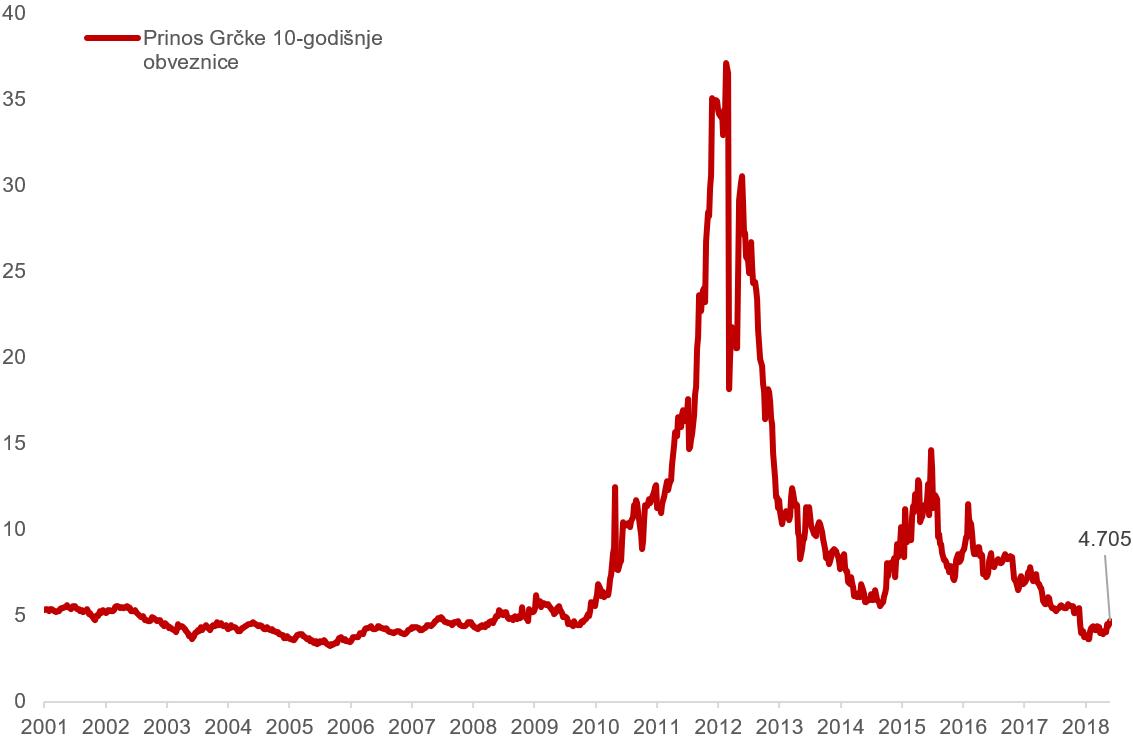 Kretanje prinosa na desetogodišnje grčke obveznice (u postocima)