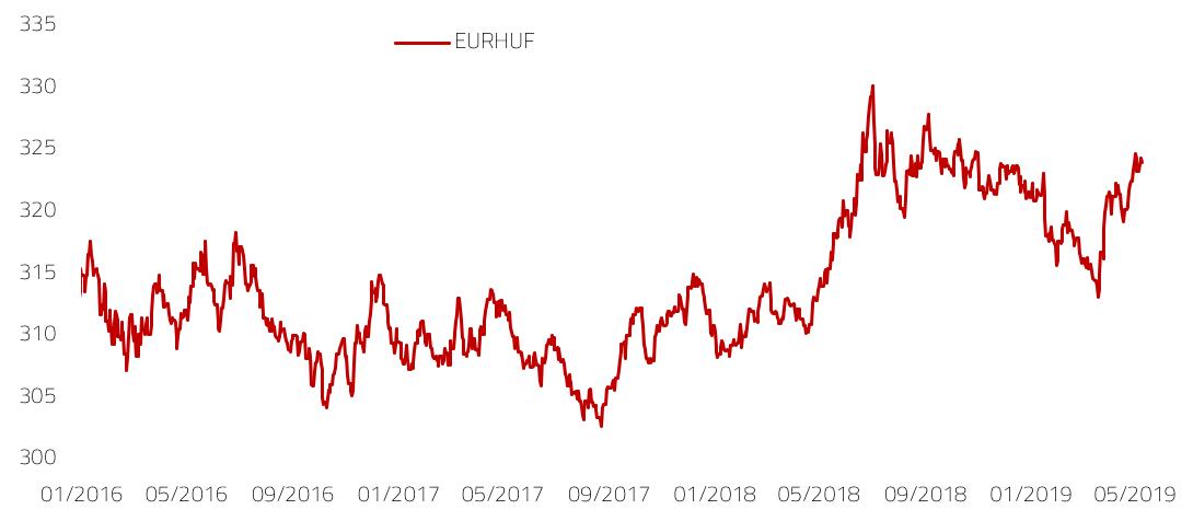 Kretanje tečaja EURHUF