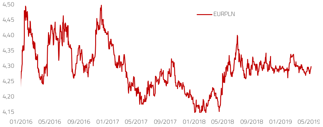 Kretanje tečaja EURPLN