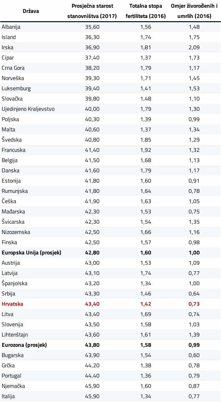 Odabrani demografski pokazatelji za europske drzave