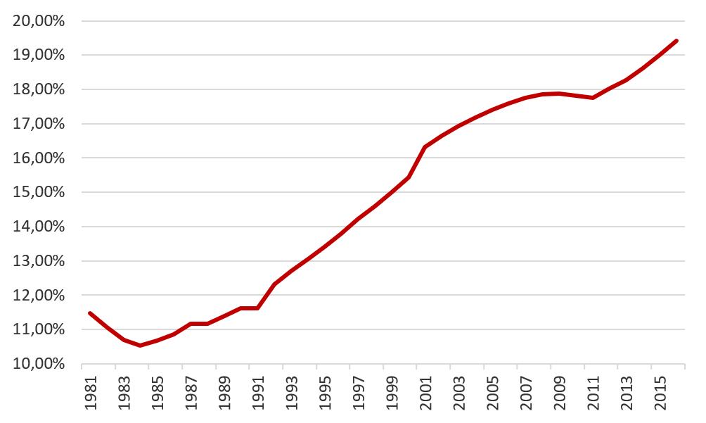 Povijesno kretanje populacije 65 u Hrvatskoj