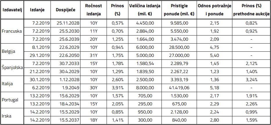 Primarna izdanja država polu jezgre i periferije u 2019 godini