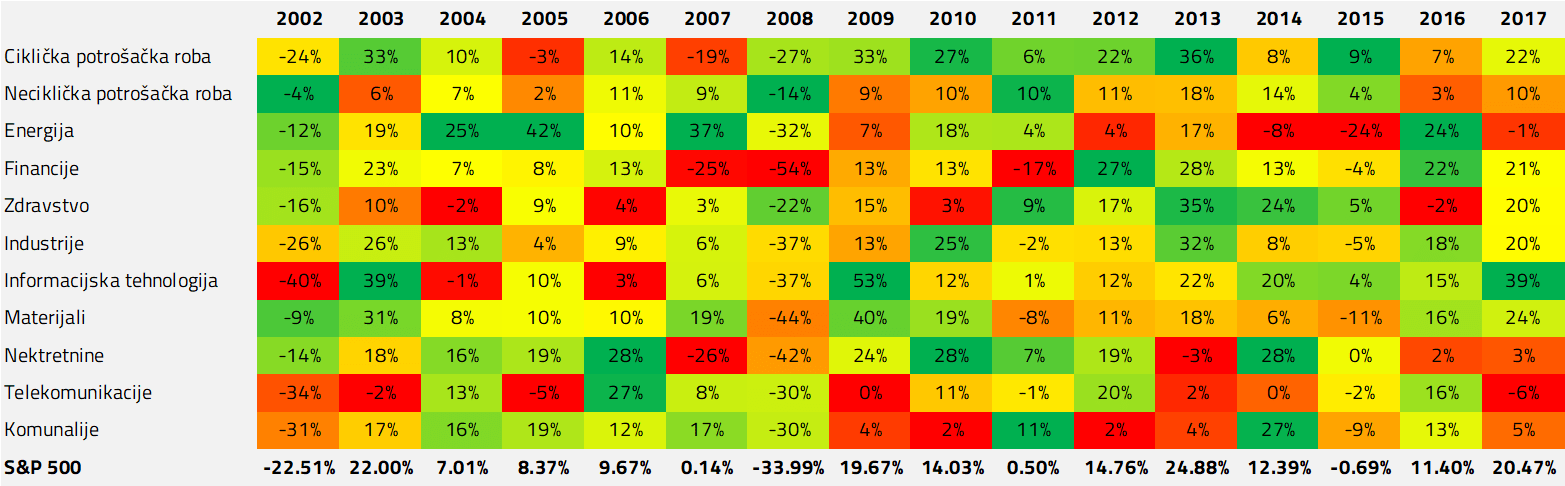 Prinosi S&P 500 indeksa i GICS sektora iz istog indeksa