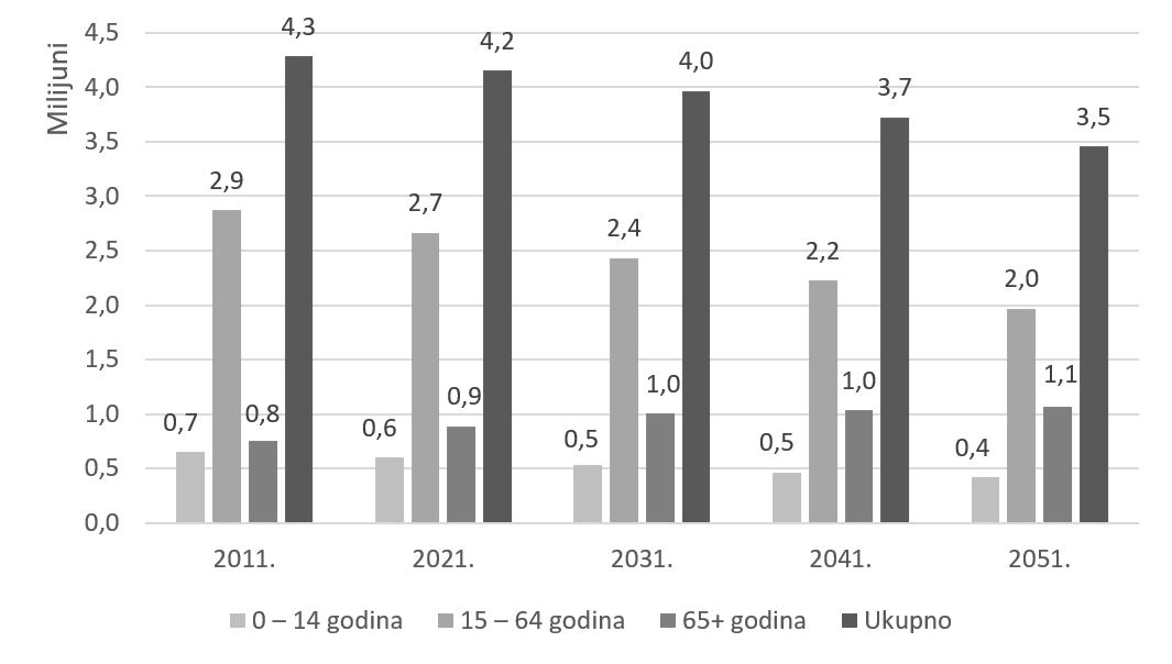 Projekcija broja stanovnika u Hrvatskoj po dobnim grupama i ukupno