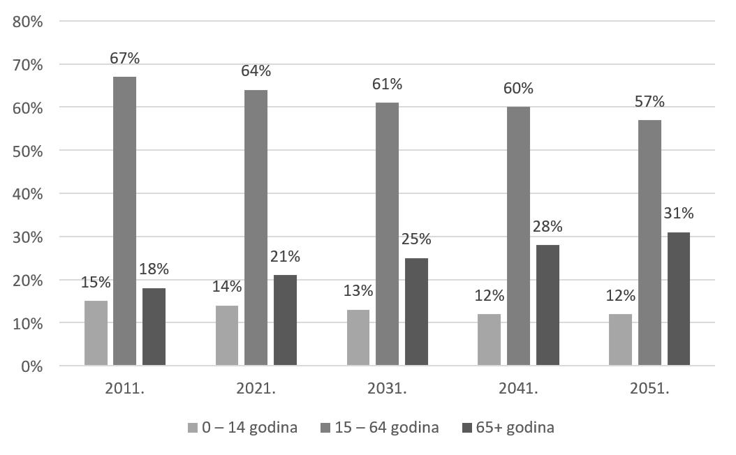 Projekcija udjela stanovnika u Hrvatskoj po dobnim grupama