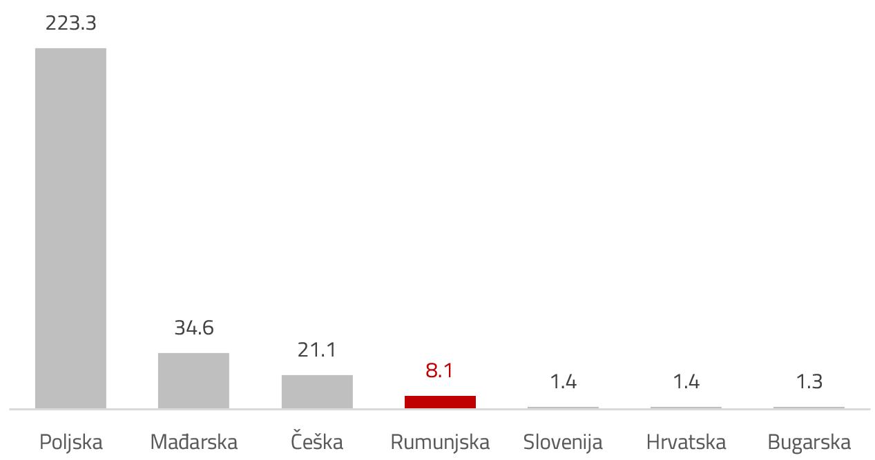 Prosječni dnevni promet milEUR