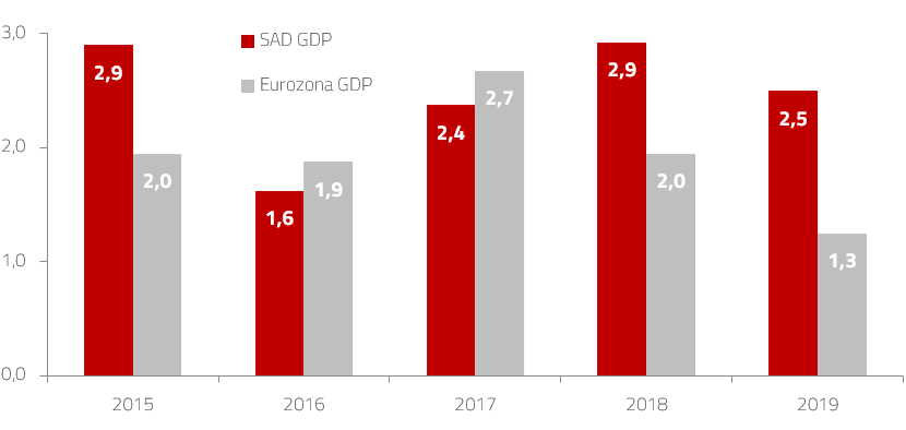 Realni rast BDP a u SAD u i eurozoni