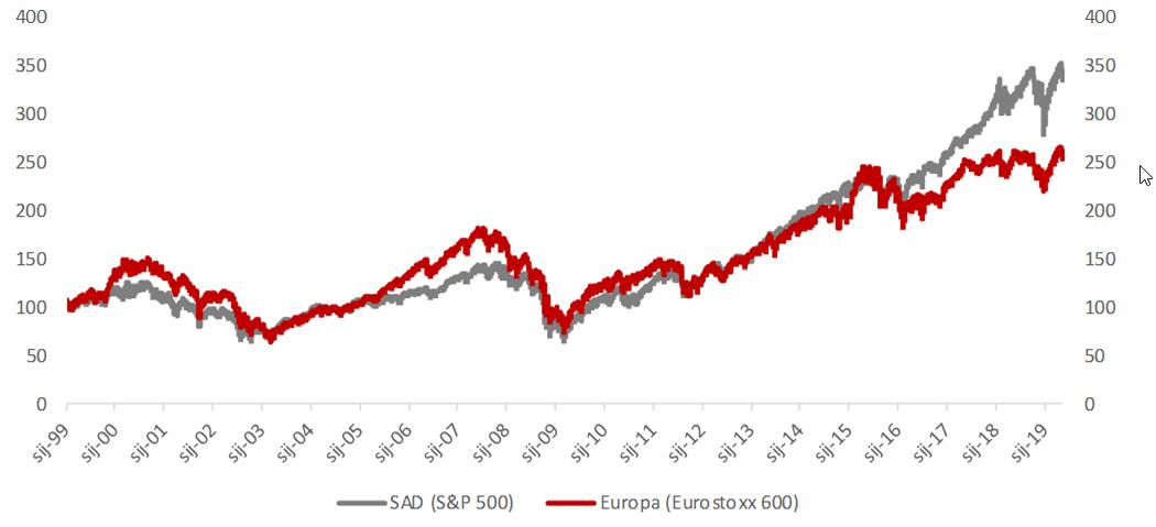 Ukupni prinos (cijena i dividenda)