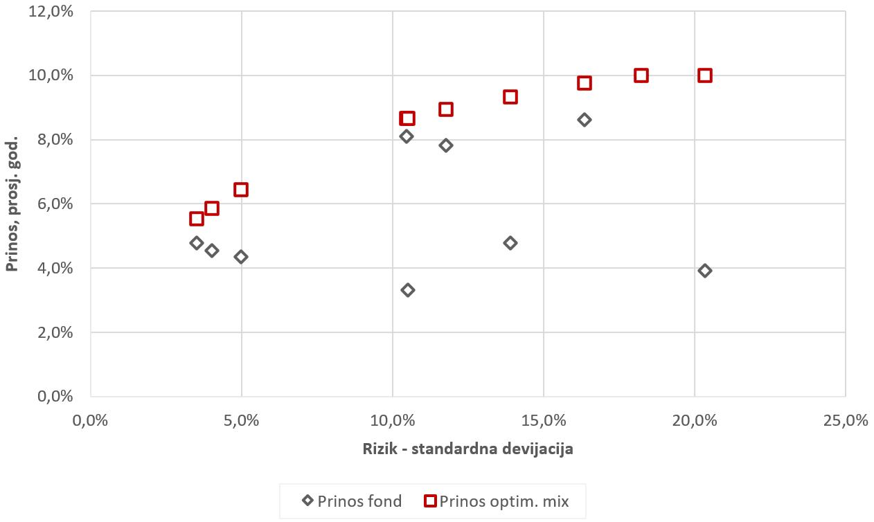 Usporedba fondova i optimalnih portfelja fondova